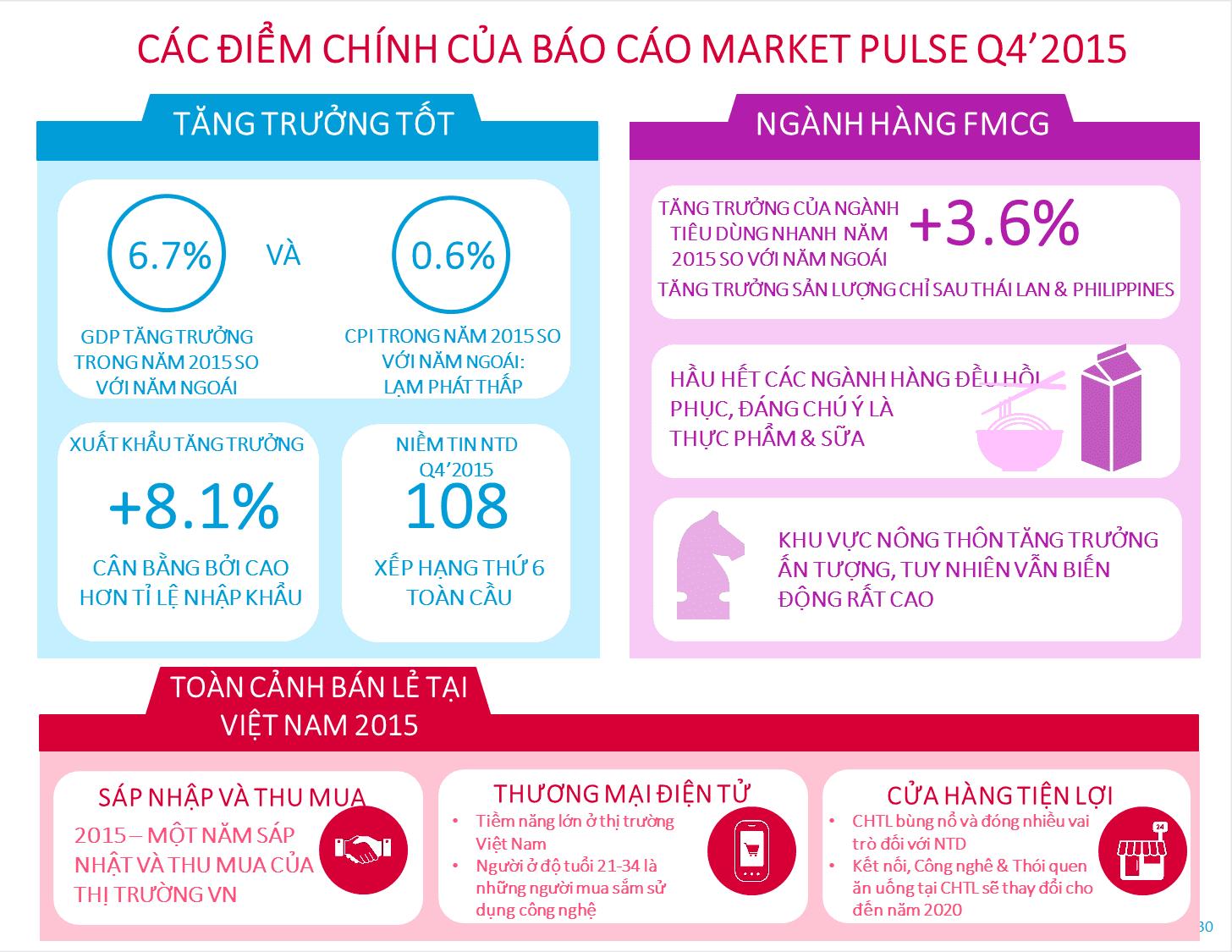 Summary_Market Pulse Q4'2015 -VIET