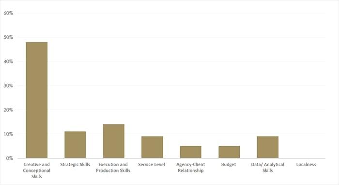 Thống kê – những giá trị quan trong nhất của một công ty quảng cáo dựa trên đánh giá của marketers.