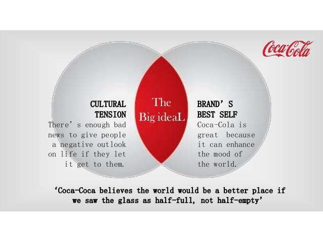 The Big IdeaL cho Coca – Cola