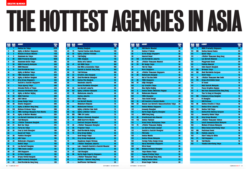 asia-creative-agency-rankings