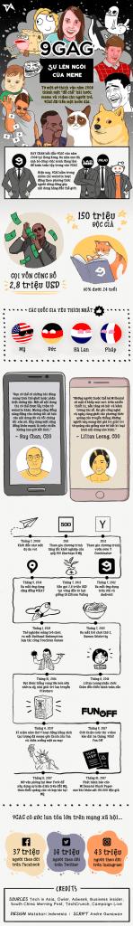 9GAG cũng là một trong số ít những startup được tham dự cả chương trình của  500 Startups và Y Combinator ở Silicon Valley.
