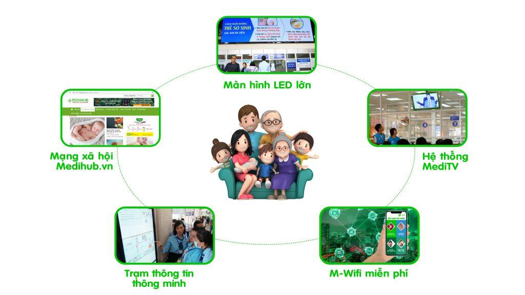 Hệ thống MediChannel của MediHub tại Bệnh viện