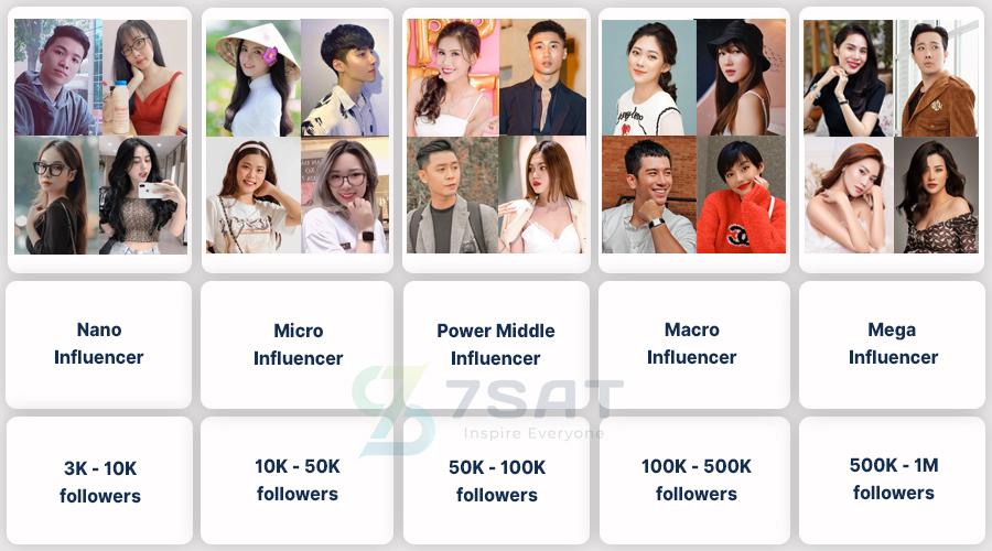 Influencer được phân loại như thế nào? | Advertising Vietnam